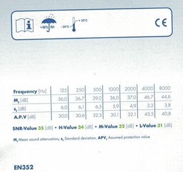 Ohrstöpsel SNR 35dB Moldex